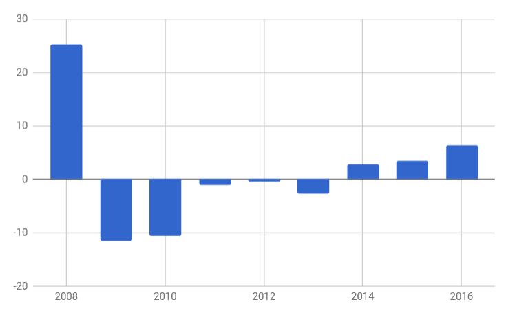 цены на недвижимость в Болгарии в 2008-2016 годах